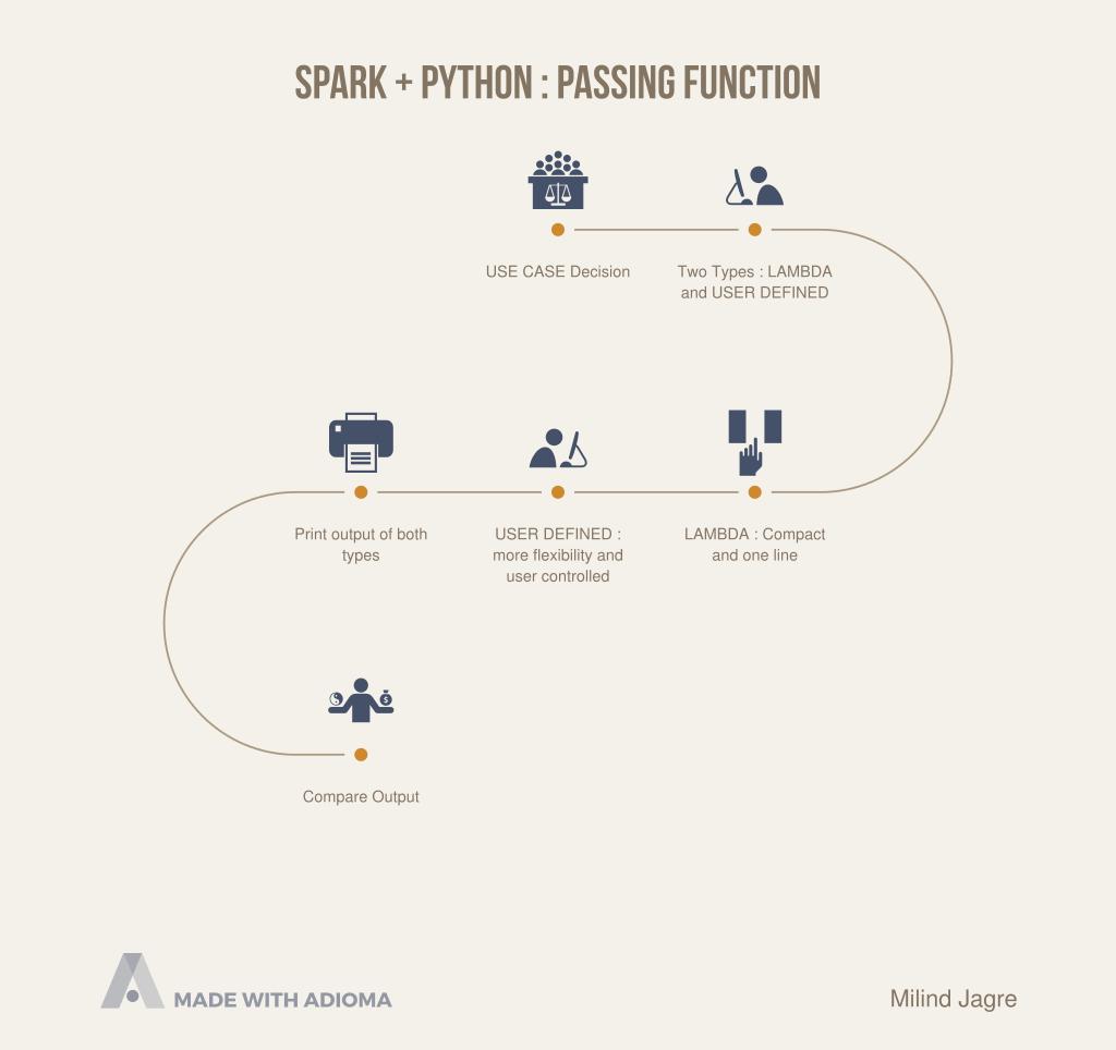 Spark + Python : Passing Function – The Milind Jagre Enterprise