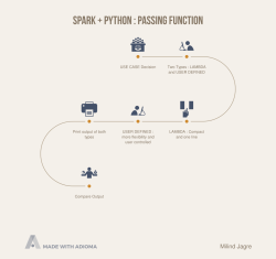 Spark + Python : Passing Function