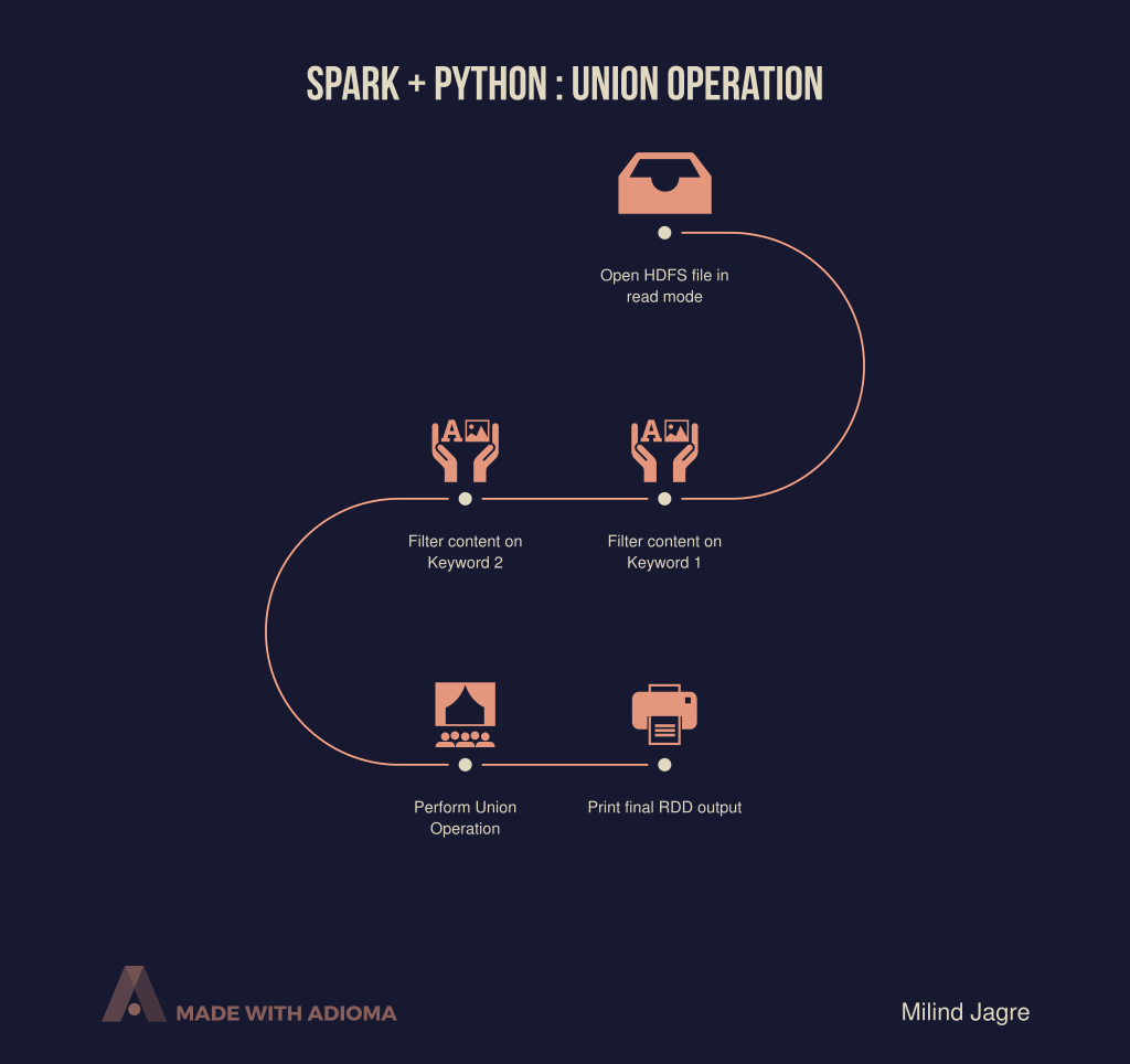 Spark + Python : Union Operation