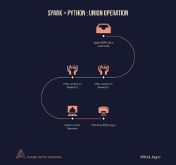 Spark + Python : Union Operation