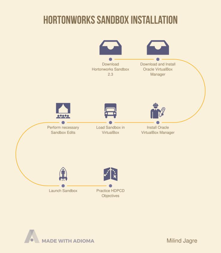 Hortonworks Sandbox Installation Steps