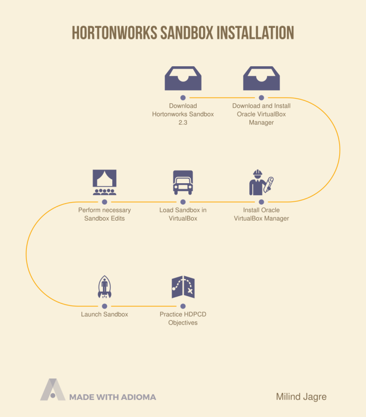 Hortonworks Sandbox Installation Steps