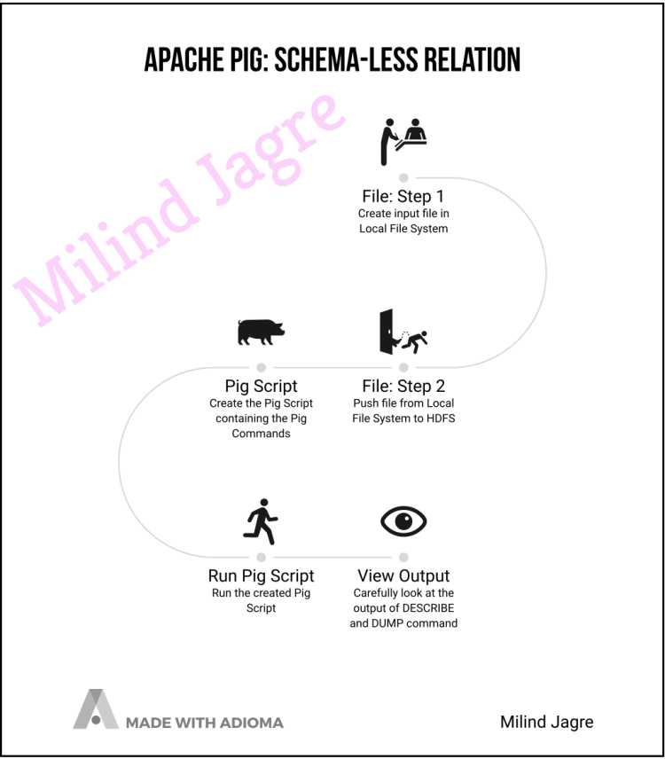 Global Picture: apache-pig-schema-less-relation
