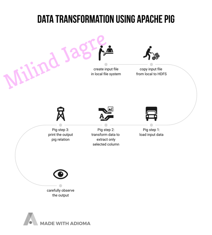 data transformation using apache pig