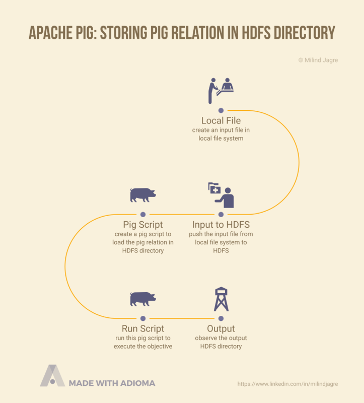 apache-pig-storing-pig-relation-in-hdfs-directory