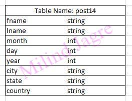hive table schema