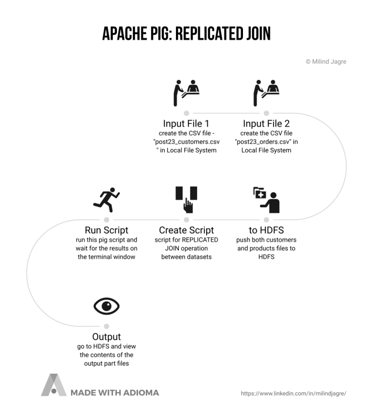 The Big Picture: REPLICATED JOIN in Apache PIG