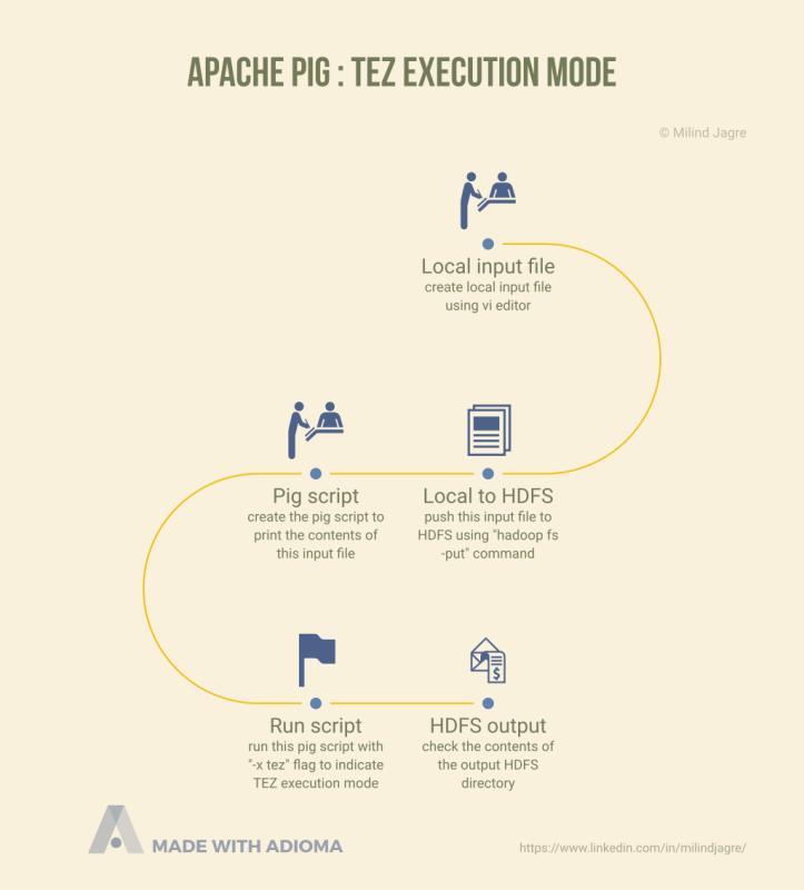 Apache Pig TEZ execution mode