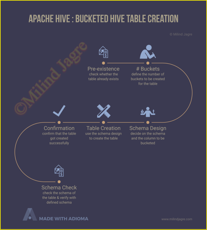 Apache Hive: Creating a BUCKETED table