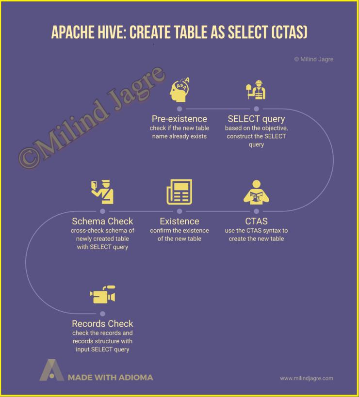 Apache Hive: CTAS