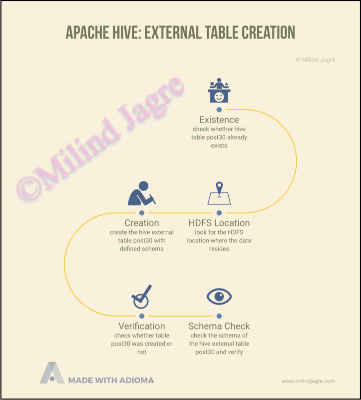 Hive External Table Creation