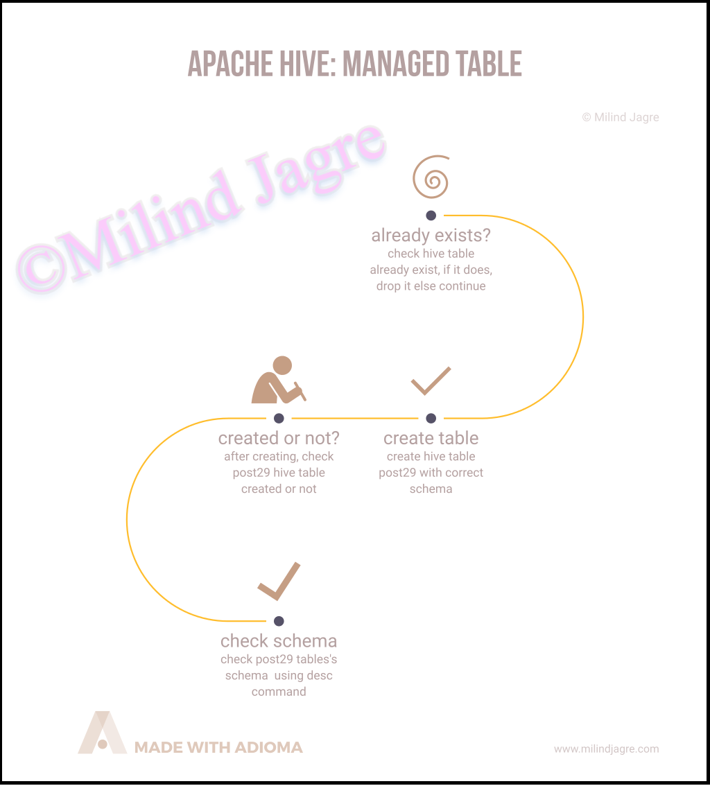 Define A Hive-managed Table