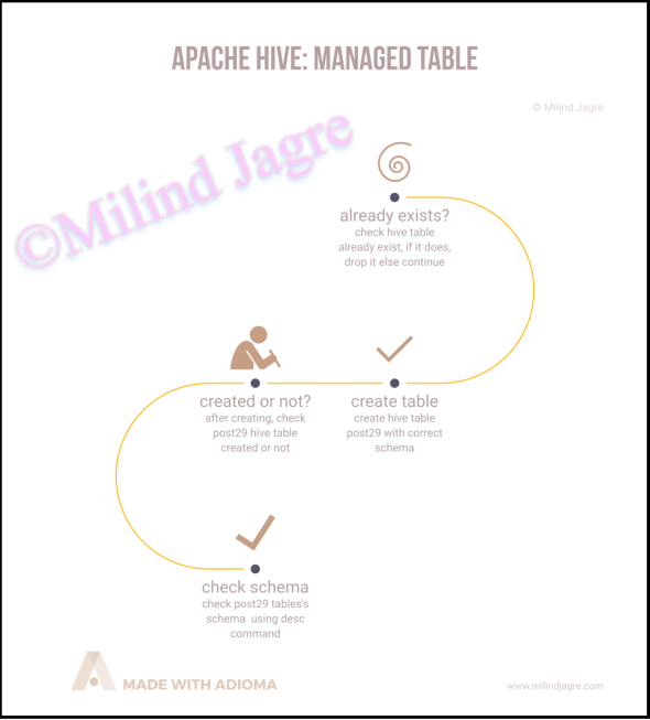 Creating hive-managed Table