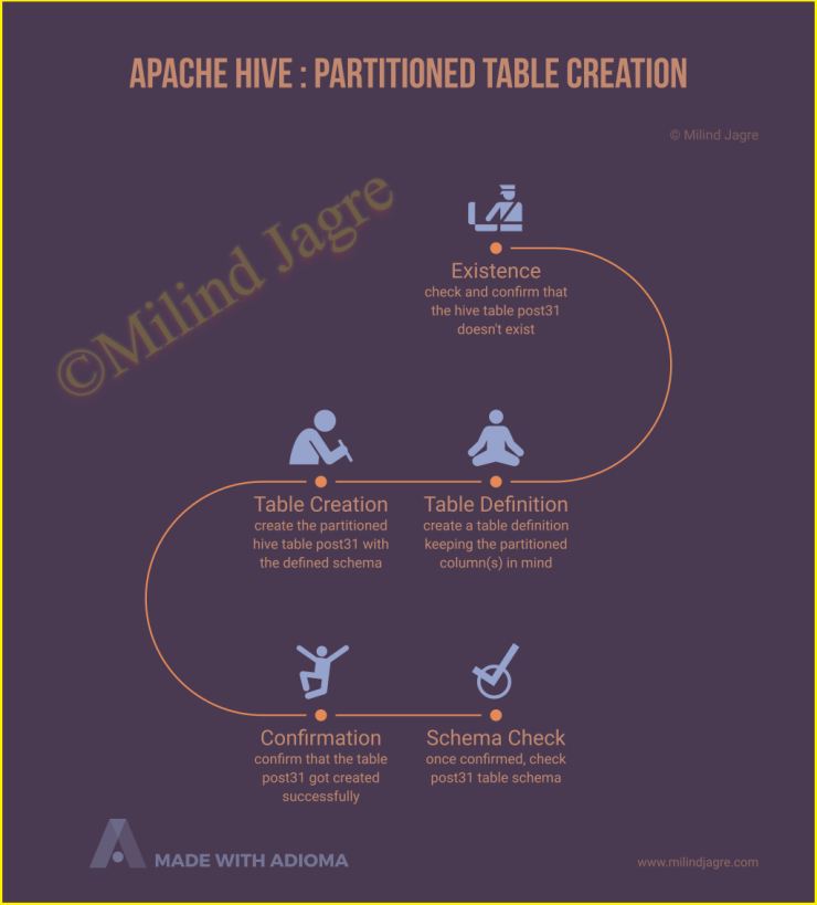 Apache Hive: Creating Partitioned Table