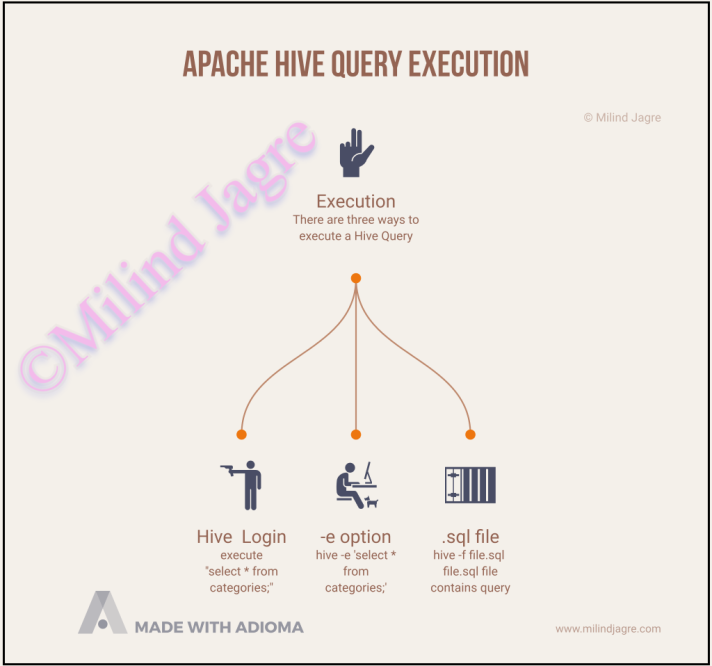 Type of executing a Hive Query