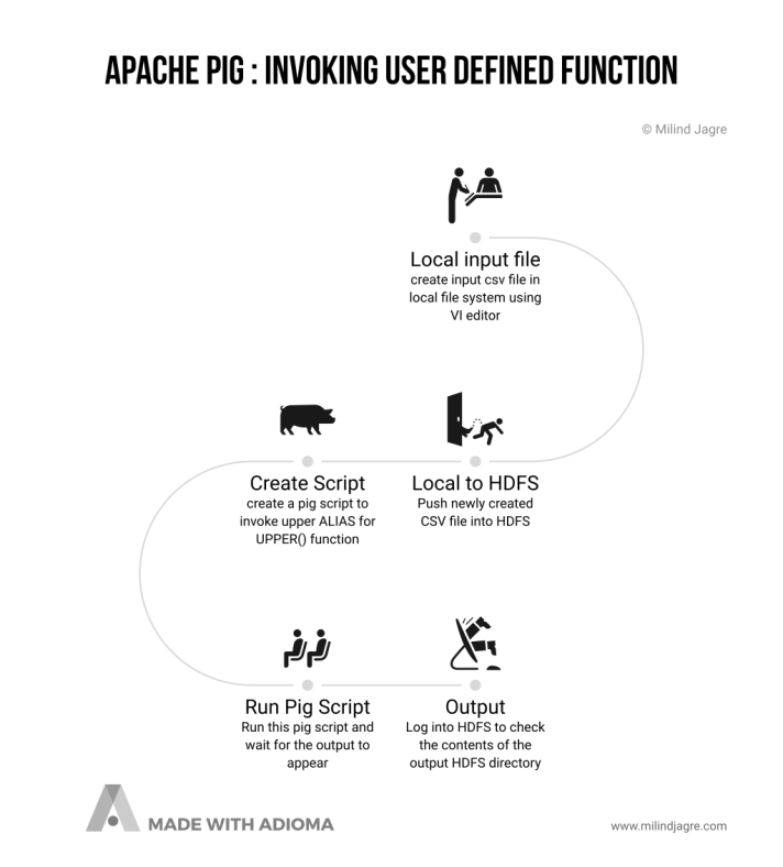 The big picture: Invoking UDF in Apache PIG