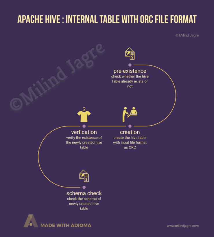 Apache Hive: ORC File Format table