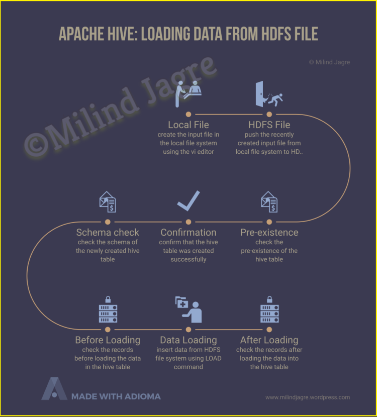 apache hive: loading data from HDFS file