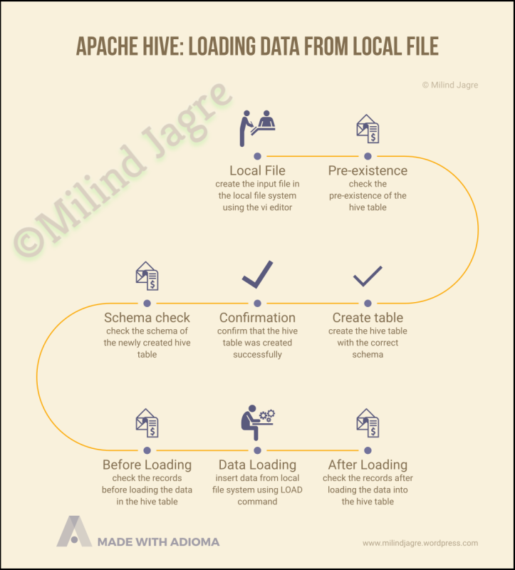 Apache Hive: Loading data from Local file