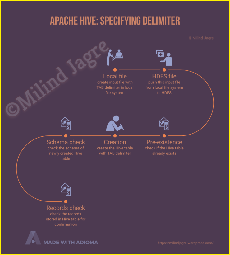 Apache Hive: Specifying delimiter
