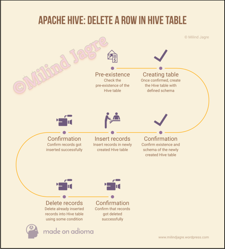 Apache Hive: Delete a row in Hive table
