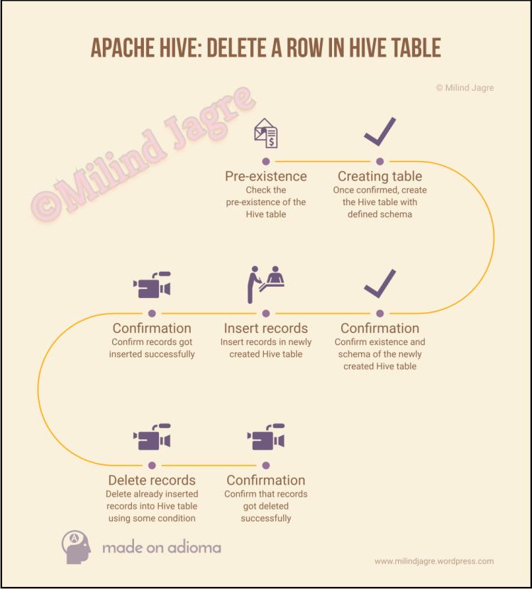 Apache Hive: Delete a row in Hive table