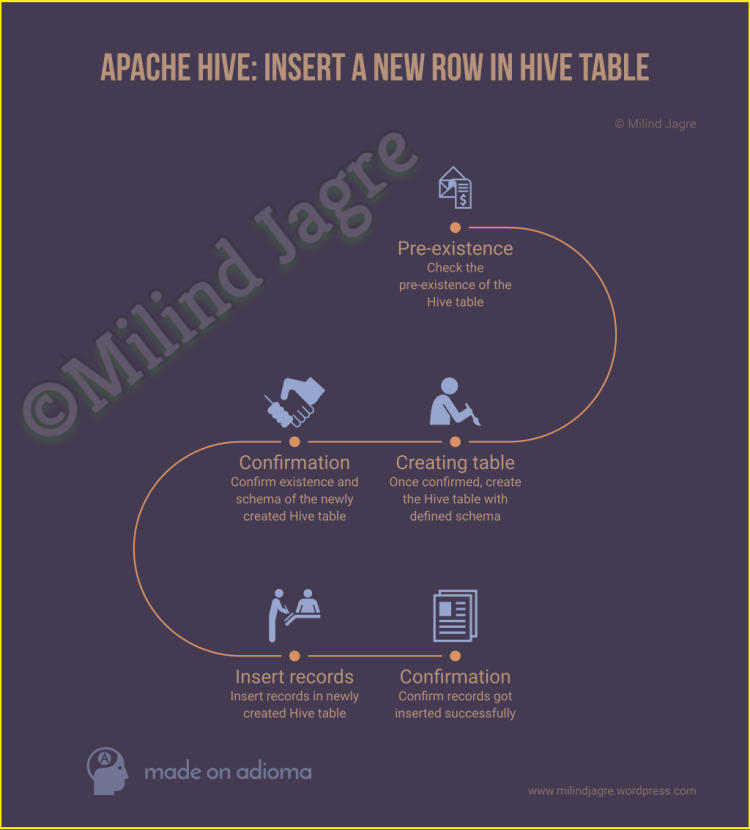 Apache Hive: Insert a new row in Hive table