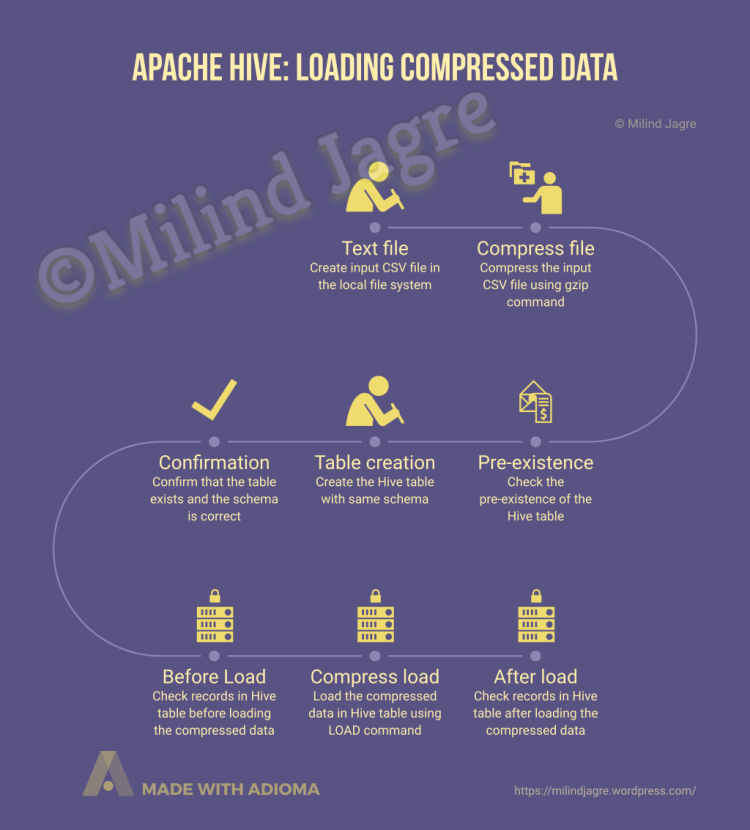 Apache Hive: Loading compressed data