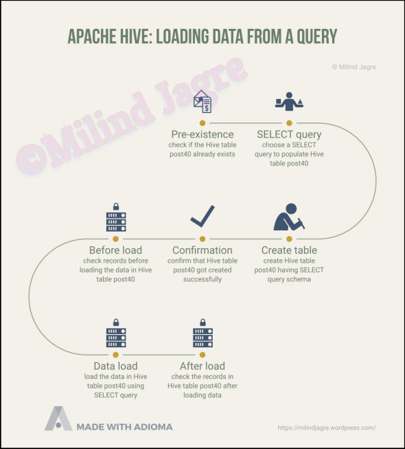 Apache Hive: Loading data from a query