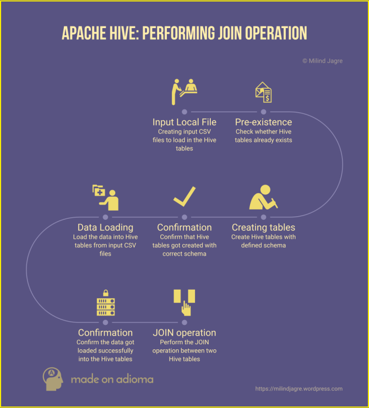 Apache Hive: Performing join operation