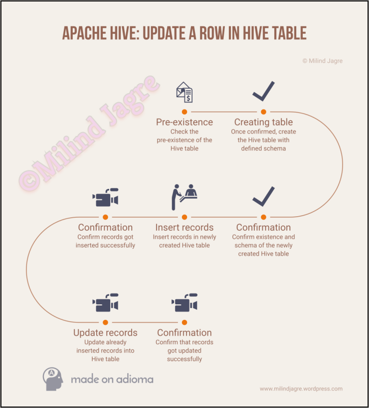 Apache Hive: Update a row in Hive table