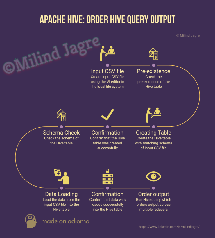 Apache Hive: Ordering output across multiple reducers