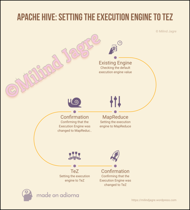 Apache Hive: Setting the execution engine to TeZ