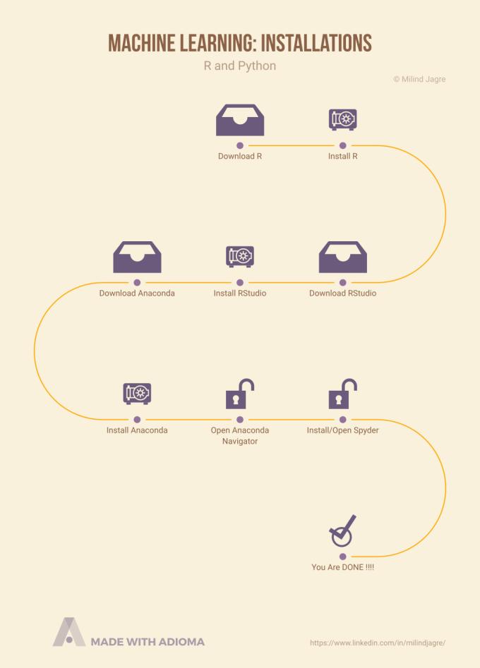 Post 2 | Installations – R and Python – The Milind Jagre Enterprise