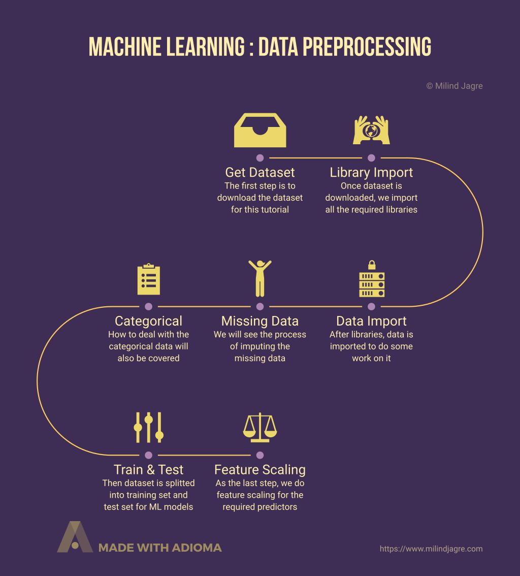 Machine Learning: Data Preprocessing