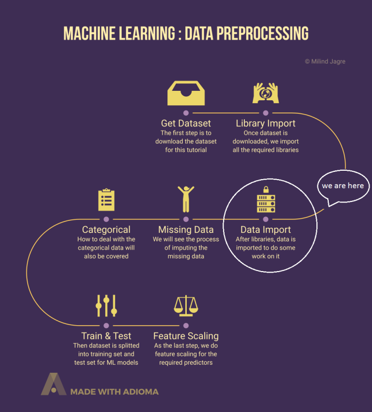 Machine Learning: Data Preprocessing - Part 2