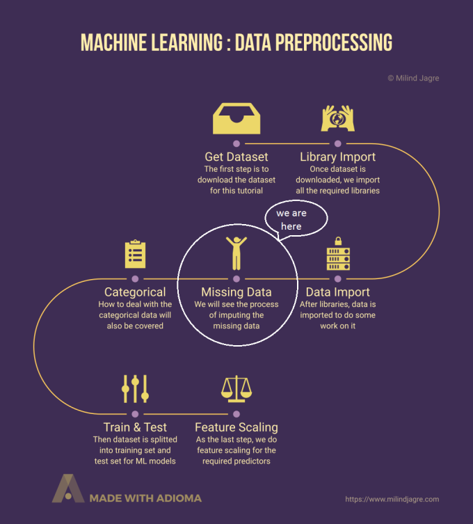 Machine Learning: Data Preprocessing: Part 3