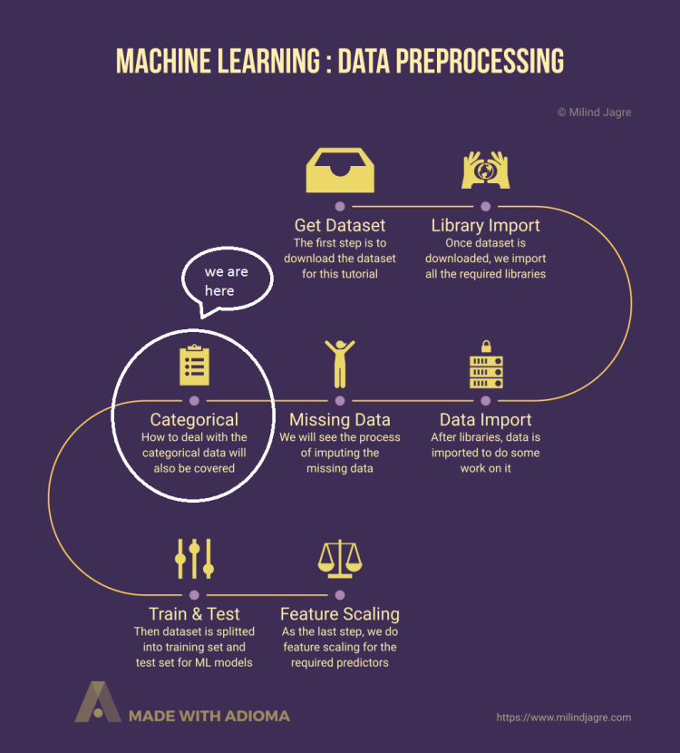 Machine Learning: Data Preprocessing - Part 4