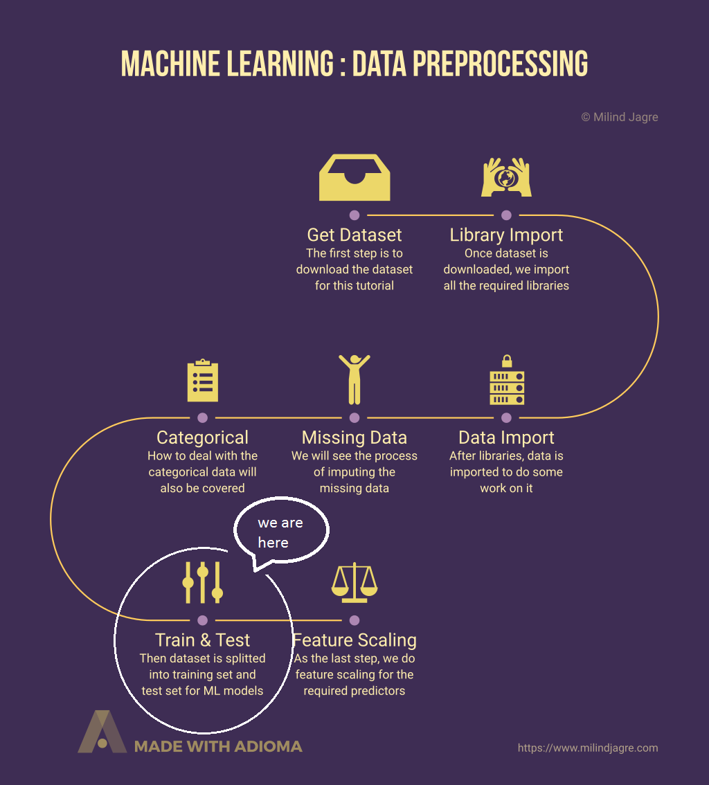 Machine Learning: Data Preprocessing - Part 5