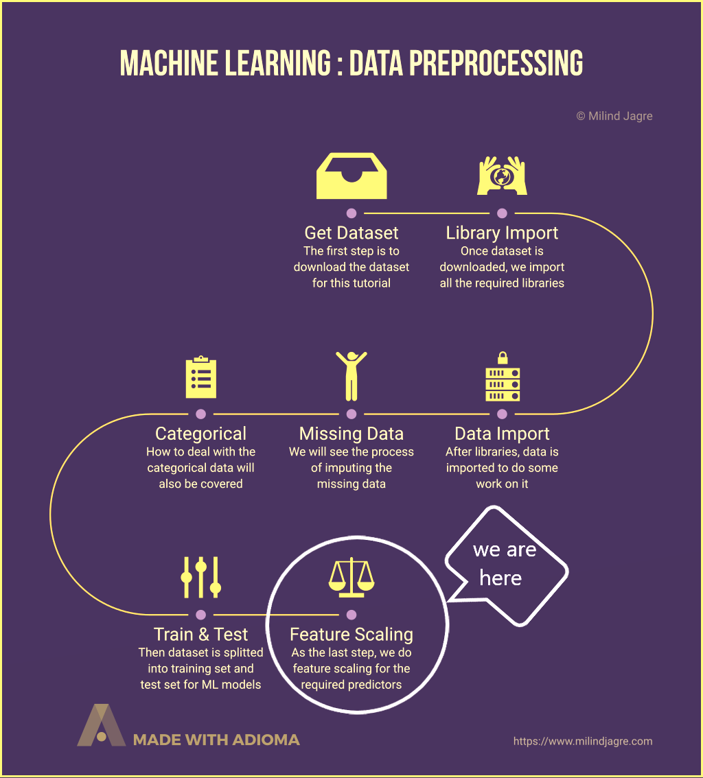 Machine Learning: Data Preprocessing